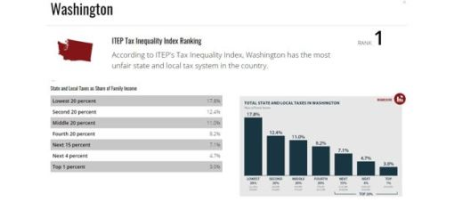 ITEP Tax Inequality Index Ranking for Washington state: According to ITEP's Tax Inequality Index, Washington has the most unfair state and local tax system in the country. And two charts.