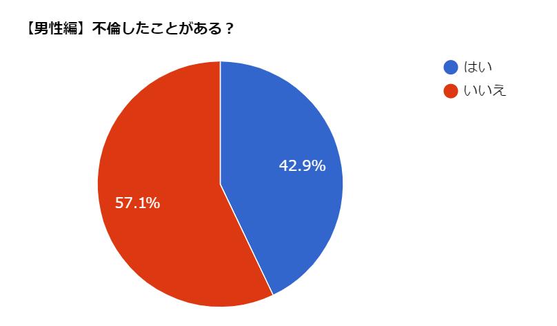 男性 不倫 割合 統計 データ
