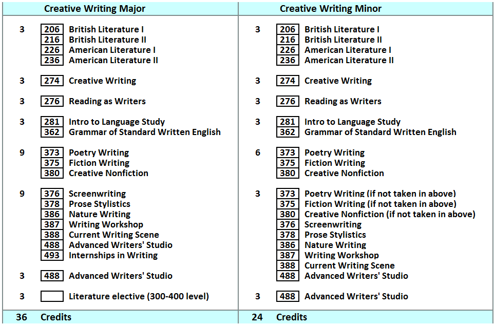 And Courses Writing Literature Creative