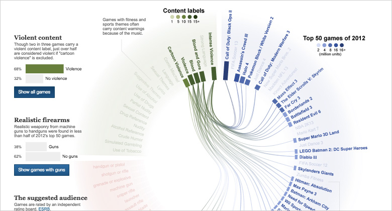Data-visualisation jeux vidéos