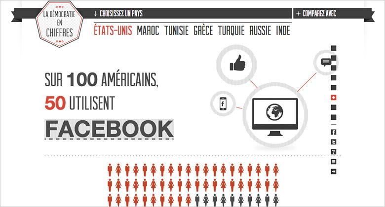 Data-visualisation La démocratie en chiffres