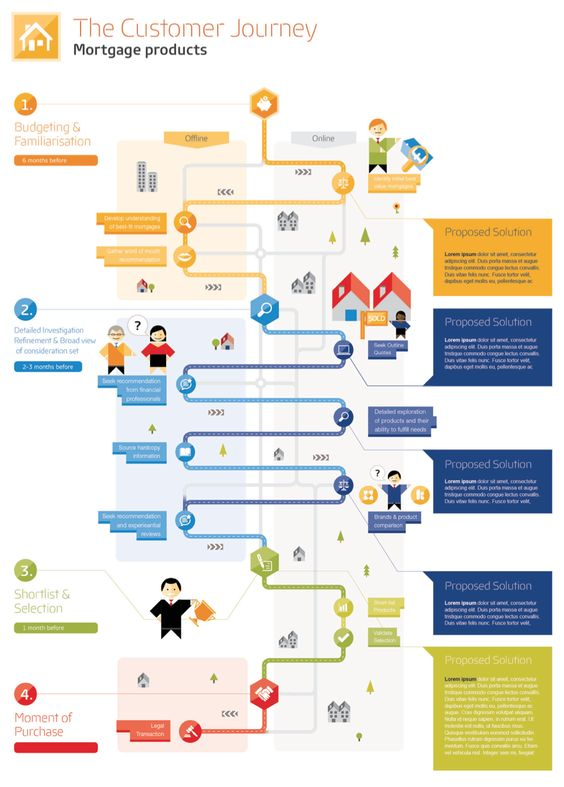 experience map mortgage
