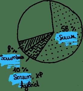 scrum-stat