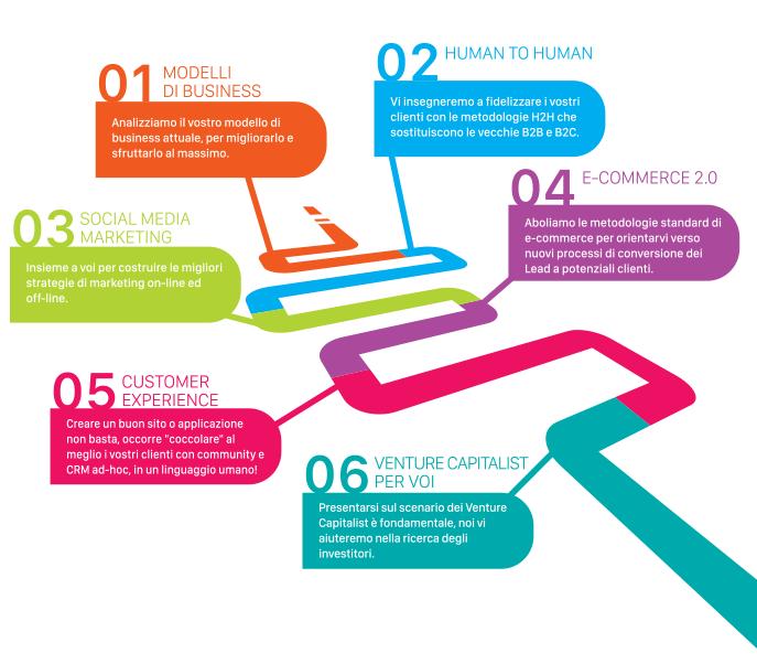 Infografica UX360
