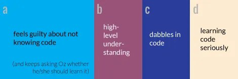 UXB-Coding-Spectrum-ABCD