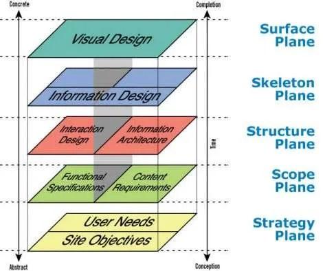 "Jesse James Garrett's ""Elements of User Experience Design"""