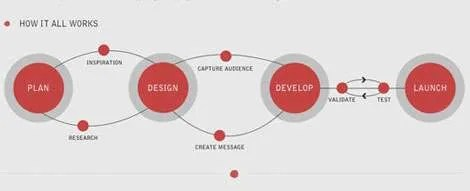 UX-Beginner-Minimum-Viable-Portfolio-Process-from-Noupe-Alan-Horne
