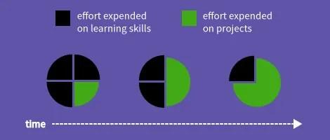 UXB-Minimalism-Design-Project-Skills-Graph-2
