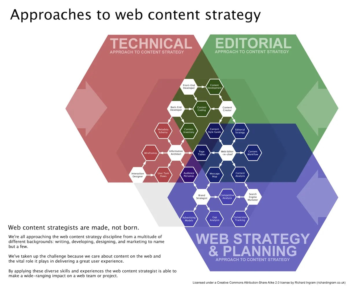 content-strategy-venn-diagram-erin-kissane