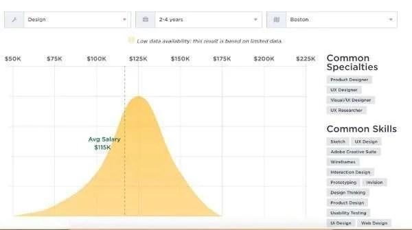 Boston Salary - Junior UX Designer