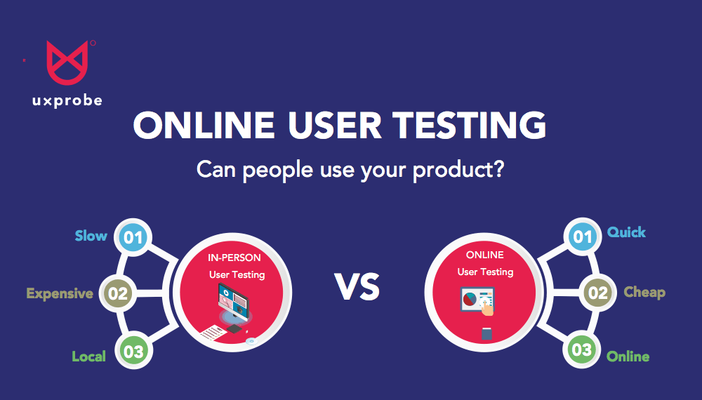 Why Online User Testing Works