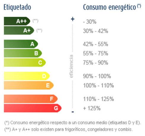 etiqueta-de-eficiencia-energetica