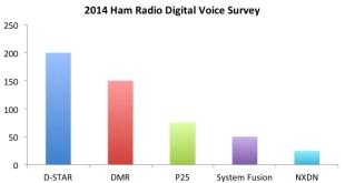 2014 Ham Radio Digital Voice Survey VA3XPR