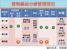 管制藥品不是毒! - 國軍退除役官兵輔導委員會 臺南榮譽國民之家
