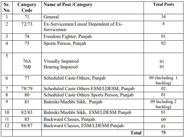 ppsc recruitment civil judge vacancy detail