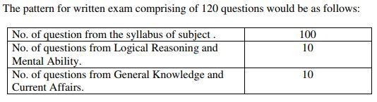 sister tutor ppsc exam pattern