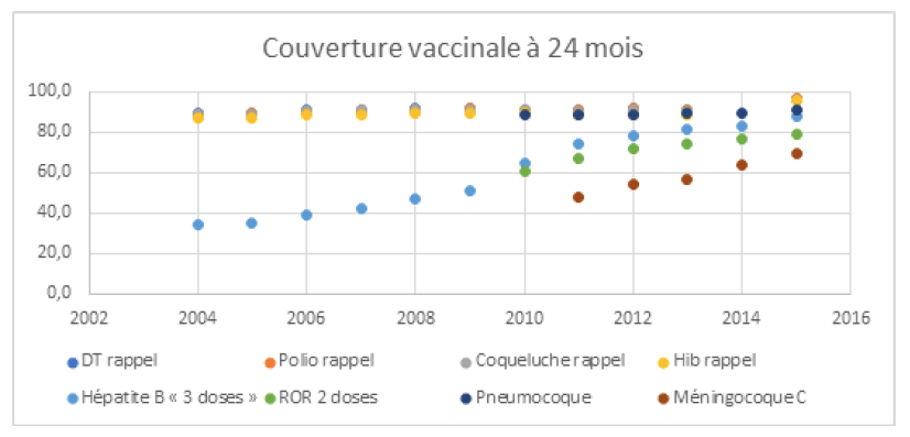 augmentation de la couverture vaccinale