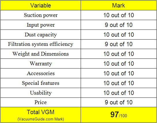 Ratings for Dyson DC65