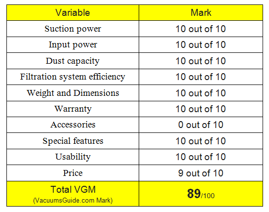 Table ratings for Oreck Magnesium RS