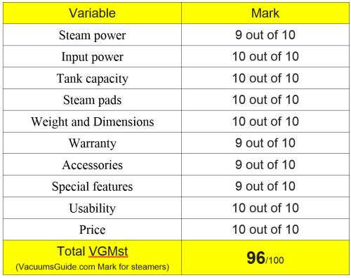 Table ratings Shark Steam Pocket Mop