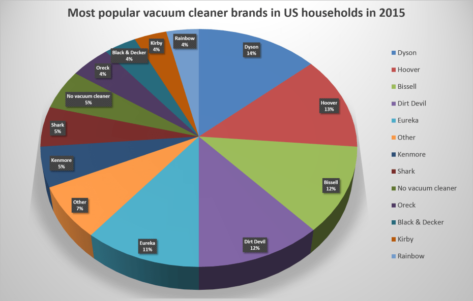 Plot1- Most popular vacuum cleaner brands in US households in 2015