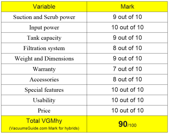 Table ratings for Hoover Floormate SpinScrub