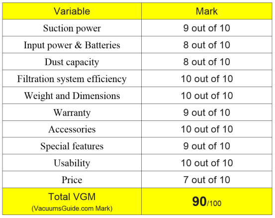 Table ratings Dyson V6 Absolute