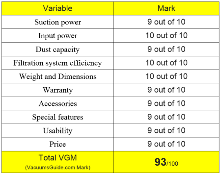 Table ratings Dyson V6 Mattress