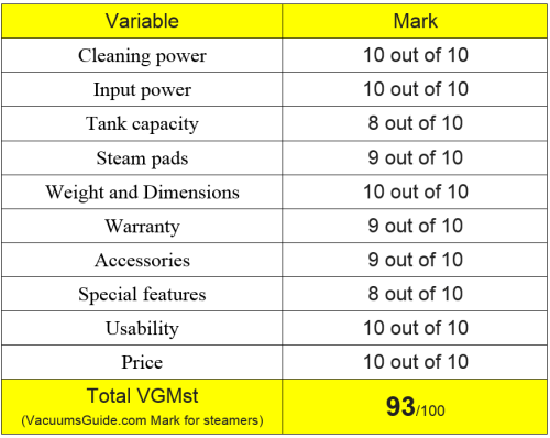 Table ratings Shark Steam & Spray Pro
