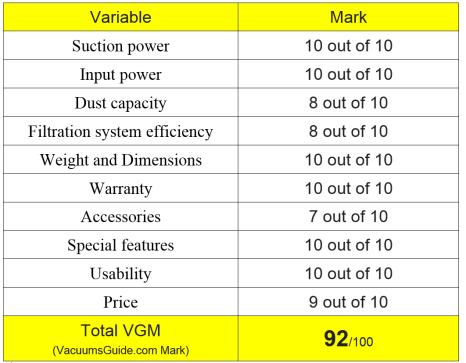 Table ratings for Shark Rocket Powerhead