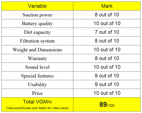 Table ratings for Chuwi iLife V7
