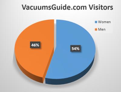 VacuumsGuide.com Visitors