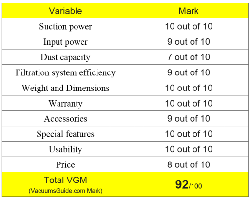 Table ratings for Dyson V8 Absolute