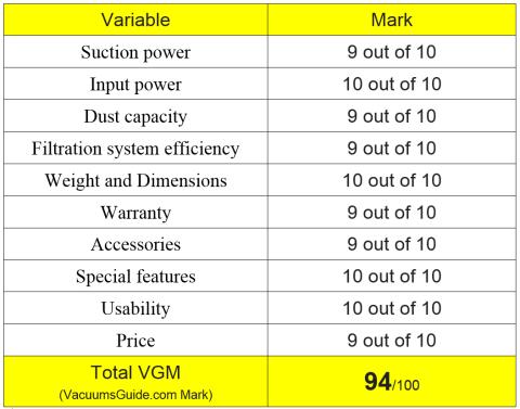 Table ratings for Shark Rotator Speed