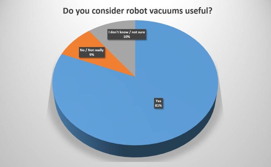 Do you consider robot vacuums useful - pie chart