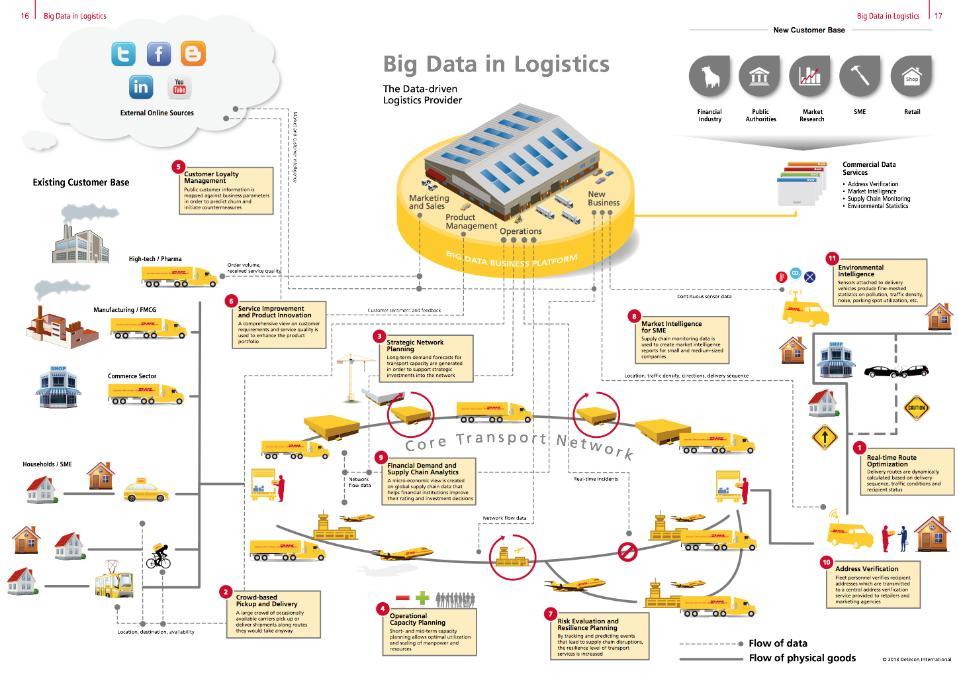 Big-data-scenario-now