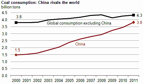 China's rising coal use, almost as much as the rest of the world combined