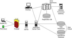 Top 10 Best Network Diagram Software