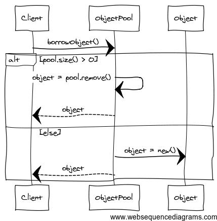 object.pool.borrow.sequence.diagram
