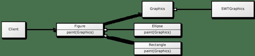 draw2d.bridge.class.diagram
