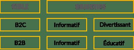Type de publication par cible (illustration)