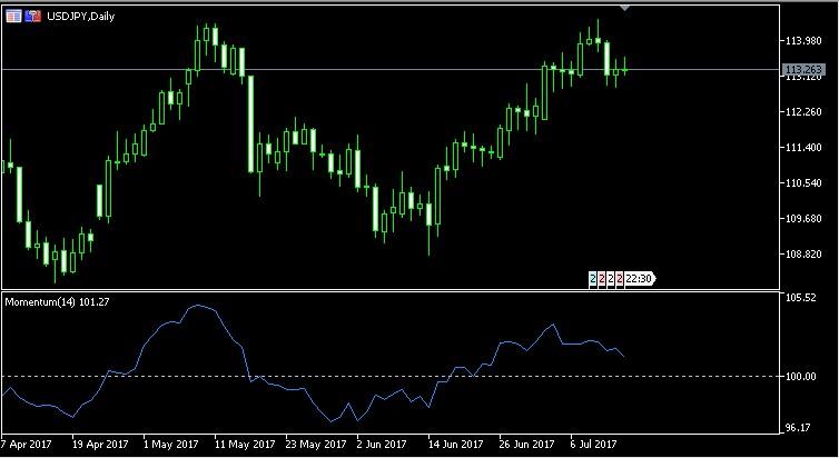 Trading forex dengan Indikator MACD , pasti profit !!