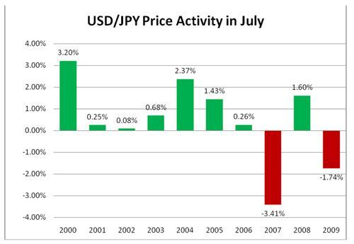 kecenderungan probabilitas tinggi mengikuti di pasar forex