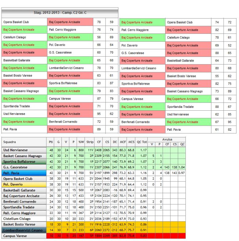 Risultati C2 2012-2013