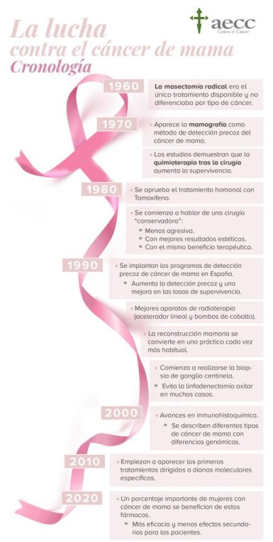 Cáncer, cáncer de mama, día mundial del cáncer