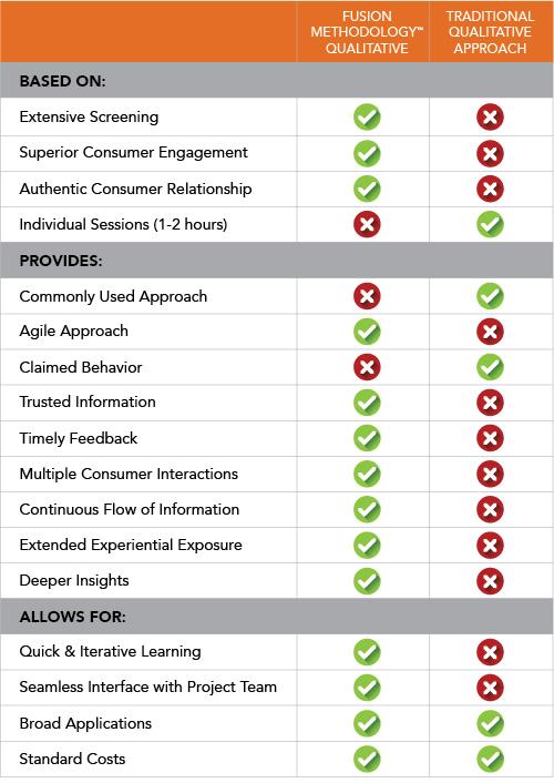 Fusion Methodology™ Comparison Chart