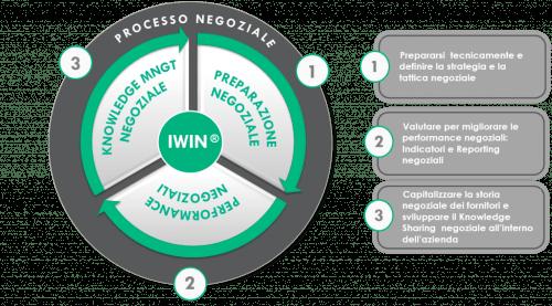 ottimizzare processi negoziali i win