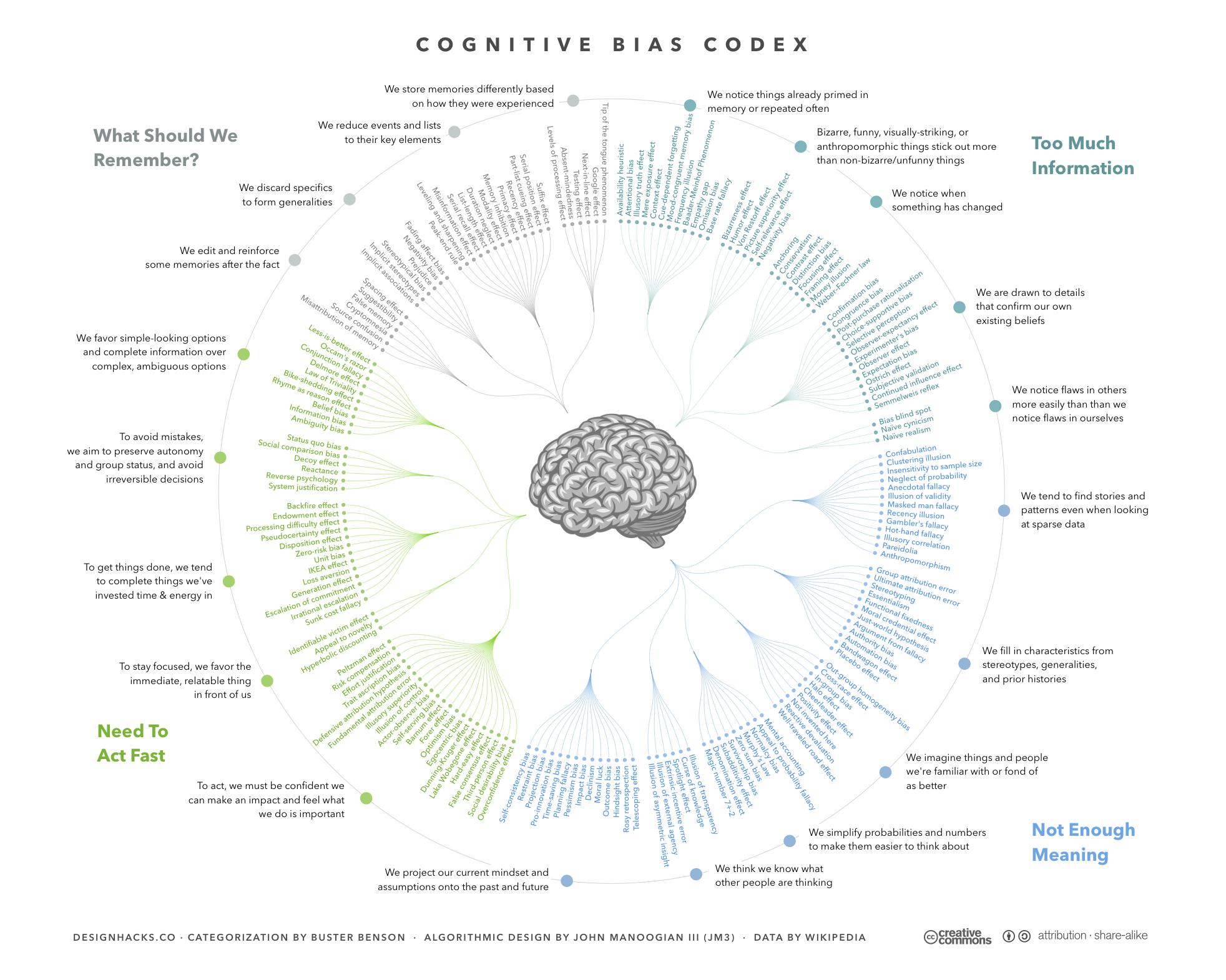 Cognitive-Bias-Valerio-Rosso