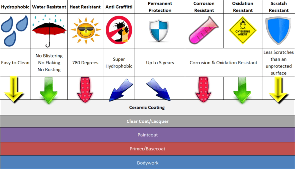 Protection Attributes