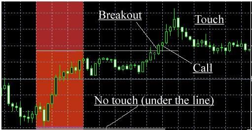 binary options strategy newyork